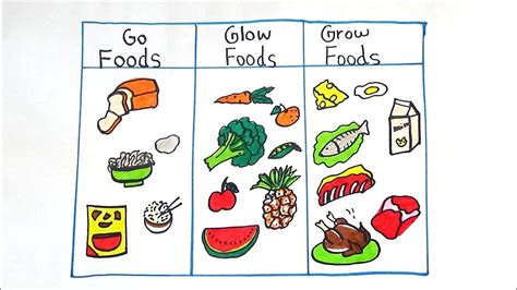 😊 Go grow glow foods meaning