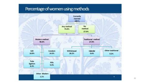 PPT - Family Planning PowerPoint Presentation, free