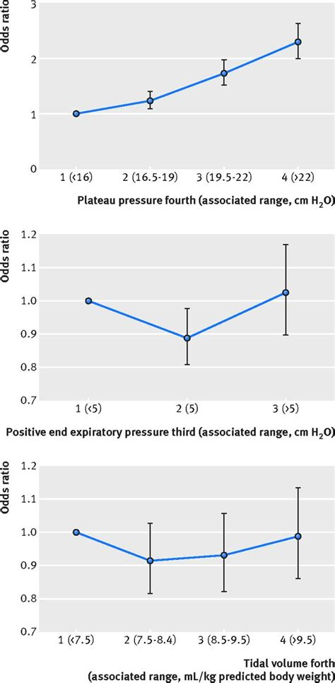 Intraoperative protective mechanical ventilation and risk
