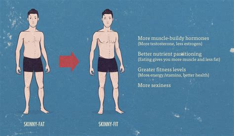 The advantages of losing fat when skinny-fat — Bony to Beastly
