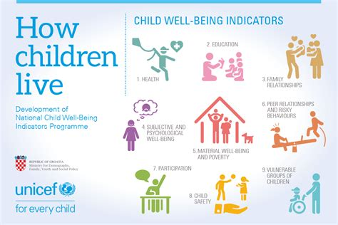 Croatia introduces child well-being indicators   Unicef