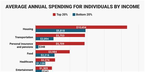 How high-income and low-income Americans spend their money