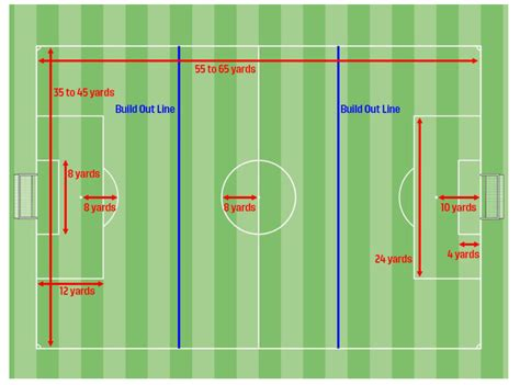 Small-Sided Field Structure : Roots Soccer League