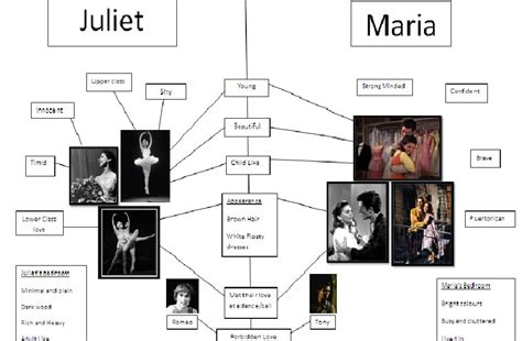 West Side Story Research: Comparing Maria and Juliet