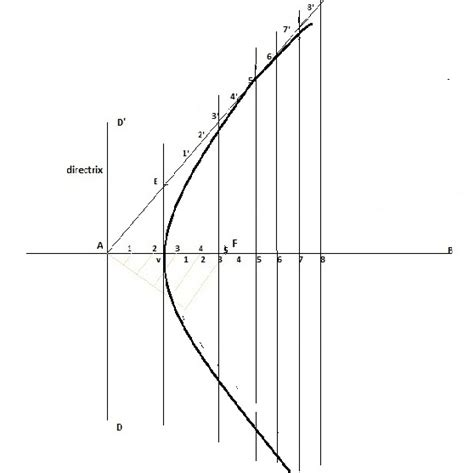 Engineering drawing: PARABOLA and its CONSTRUCTION by